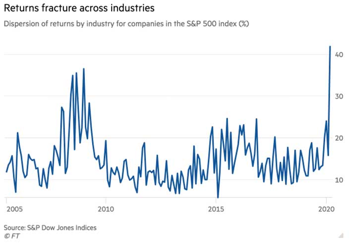 Dispersion of returns by industry for companies in the S&P 500 index