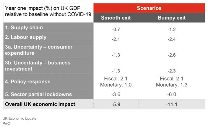 PwC: Overall UK economic impact from COVID-19