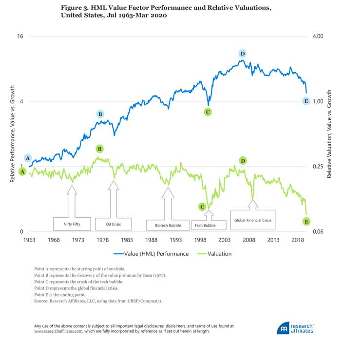 Value vs. Growth Performance and Relative Valuations