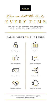 sable forex vs. the banks inforgraphic