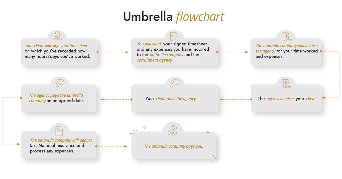 Umbrella flowchart