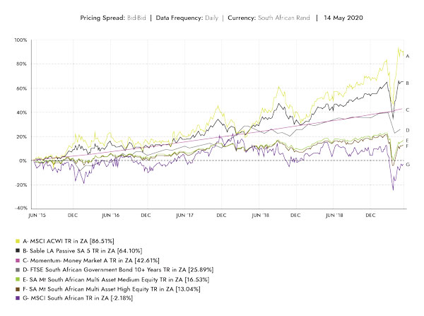 WE_2020-06_Indices, Averages and Sable LA SA - 5 year-1