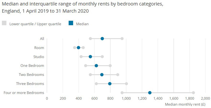 WE_2020-07_Median and interquartile range of monthly rents by bedroom categories