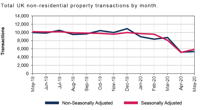 WE_2020-07_Total UK non-residential property transactions by month