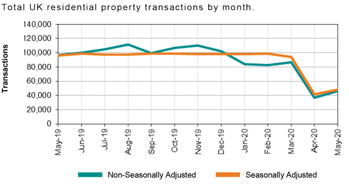 WE_2020-07_Total UK residential property transactions by month