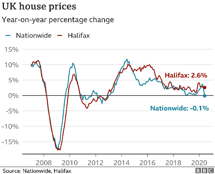 WE_2020-07_Year-on-year UK house prices