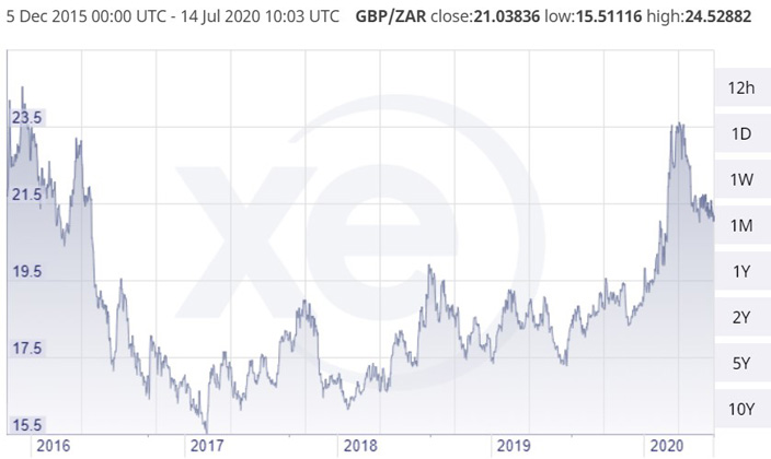 WE_2020-07_GBP/ZAR five-year currency chart