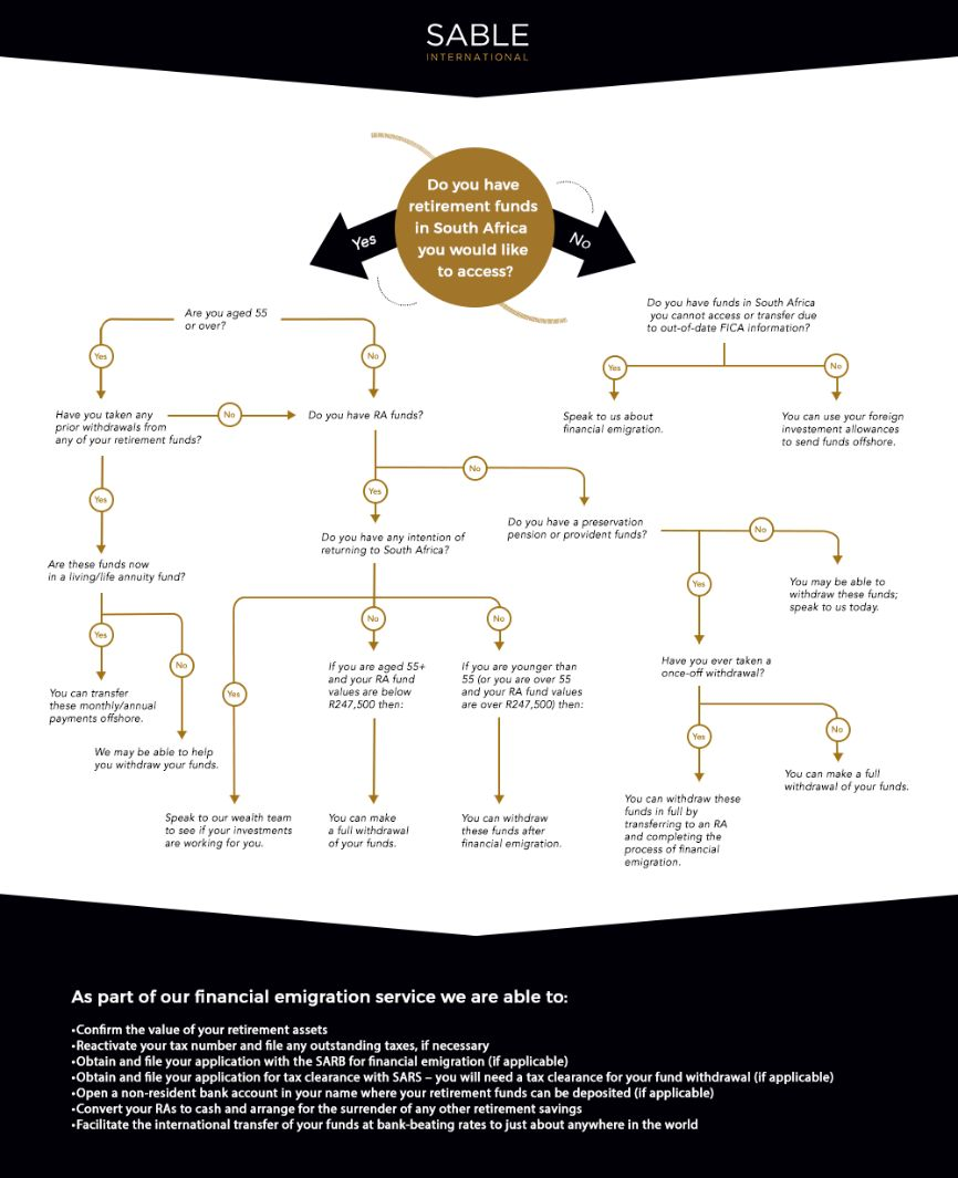 Financial emigration from South Africa decision tree