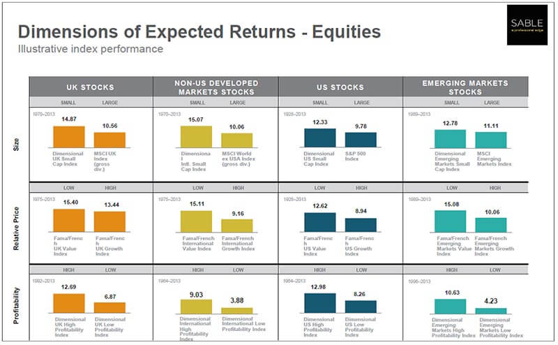 dimensions of expected returns equities