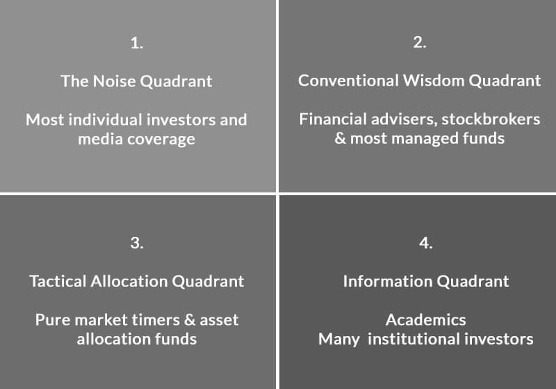 four-categories-of-investment-style