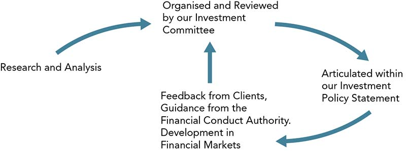 investment-committee-process