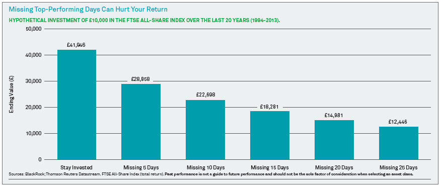 missing top performing days can hurt your return