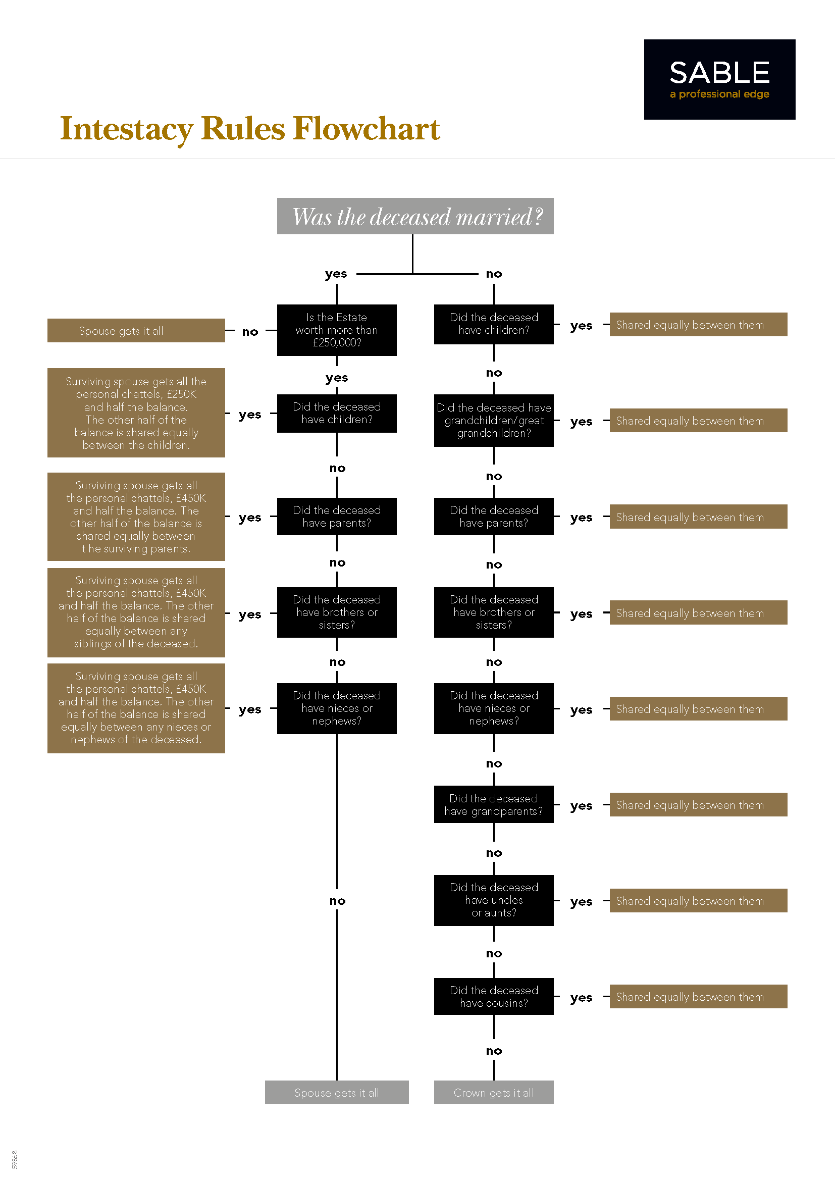 sable-wills_intestacy-rules-flowchart