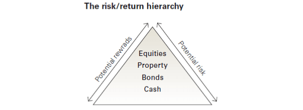 The Risk return hierarchy